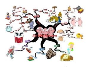 Bản đồ tư duy: Khuyến khích sáng tạo